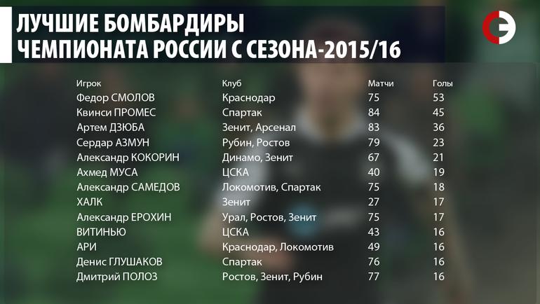 Лучшие бомбардиры чемпионата России с сезона-2015/16. Фото «СЭ»