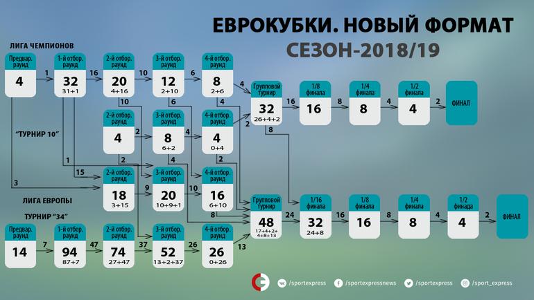"Схема евросезона-2018/19. Фото ""СЭ"""