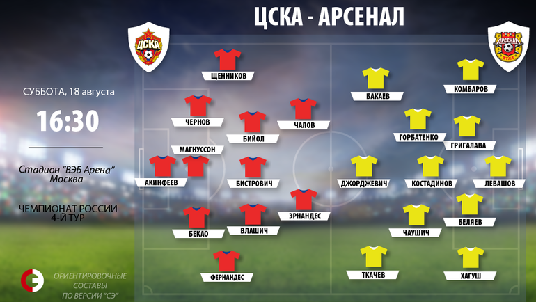 """ЦСКА - """"Арсенал"""": ориентировочные составы."""