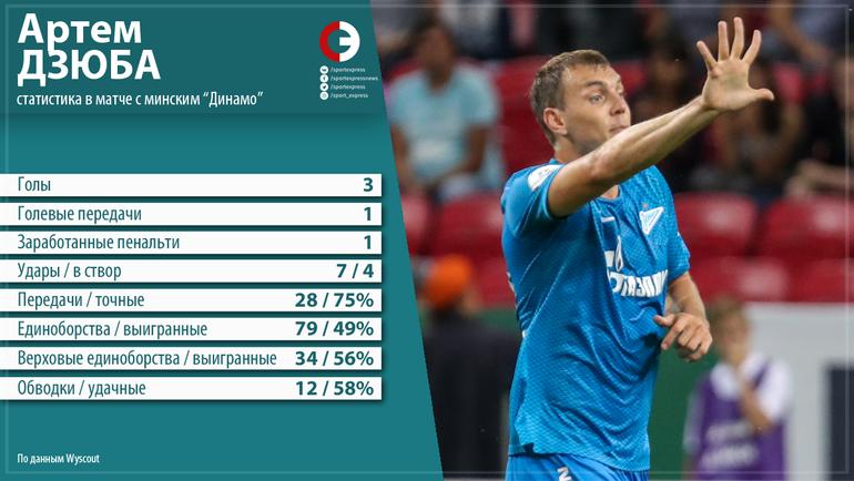 Почему Дзюба – лучший футболист страны