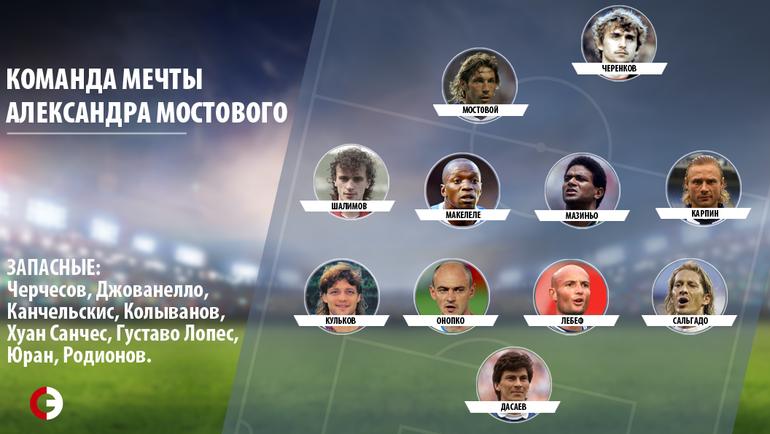 Царь русского футбола. Мостовому - 50