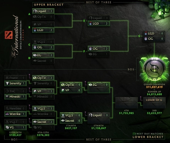 The International 2018.
