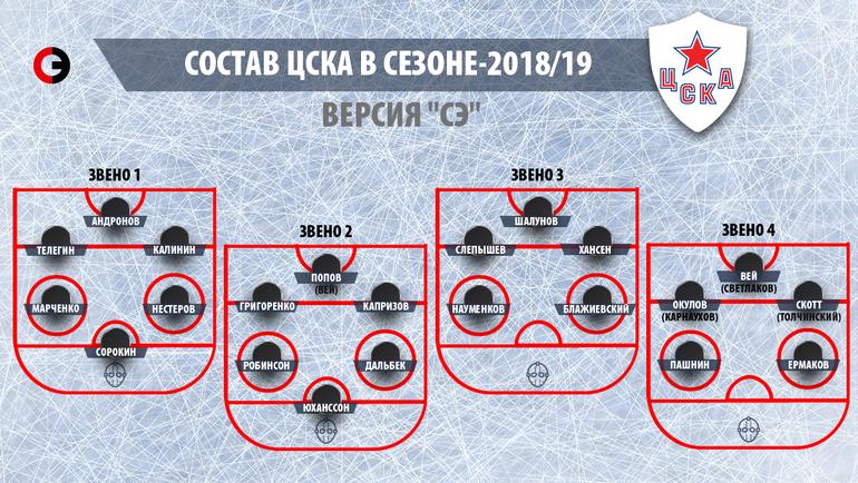 """Состав ЦСКА в сезоне-2018/19. Версия """"СЭ""""."""