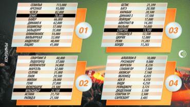 Лига Европы: все участники группового турнира