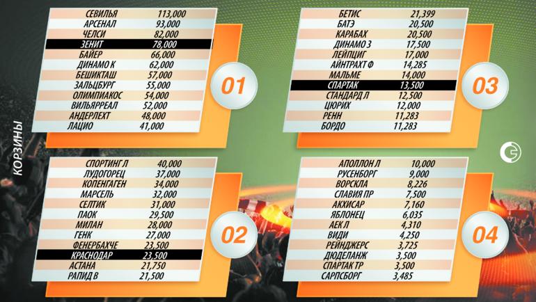 """Лига Европы: корзины для жеребьевки группового турнира. Фото """"СЭ"""""""