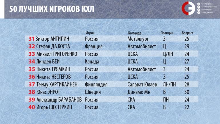 """Рейтинг 50-ти лучших игроков КХЛ по версии """"СЭ"""". Фото """"СЭ"""""""