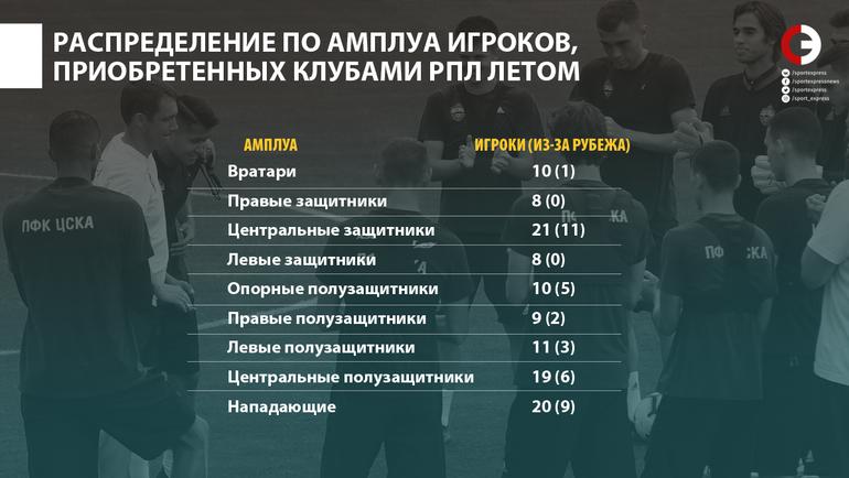Распределение по амплуа игроков, приобретенных клубами РПЛ летом. Фото «СЭ»