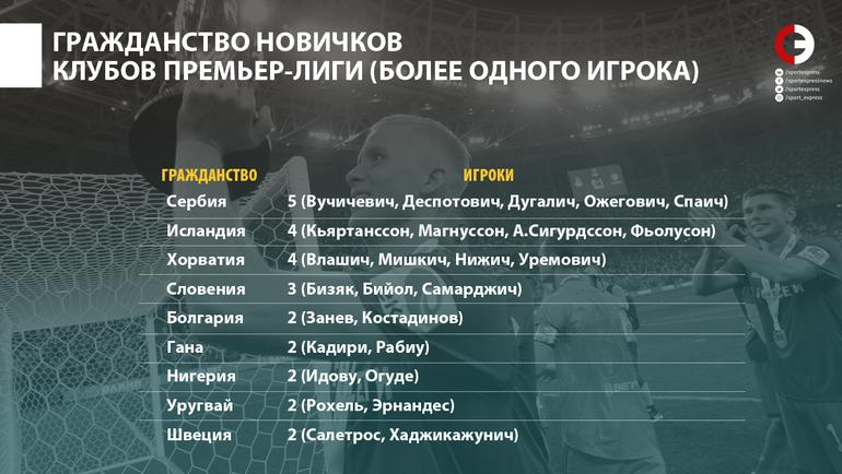 Гражданство новичков клубов премьер-лиги. Фото «СЭ»