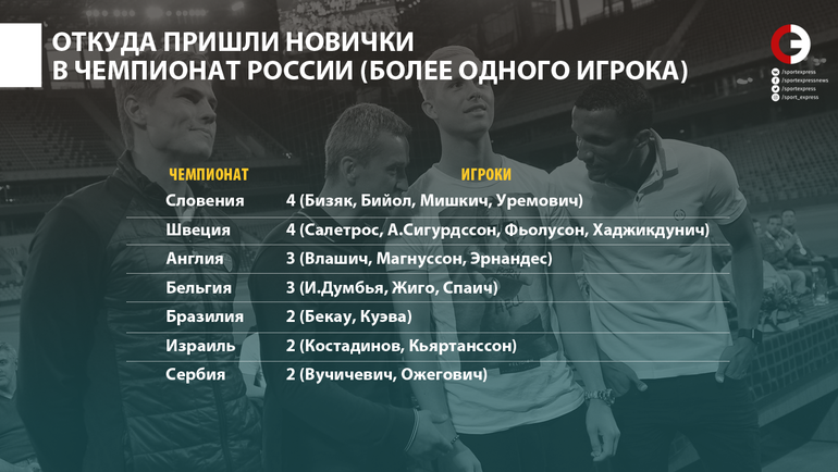 Откуда пришли новички в чемпионат России. Фото «СЭ»