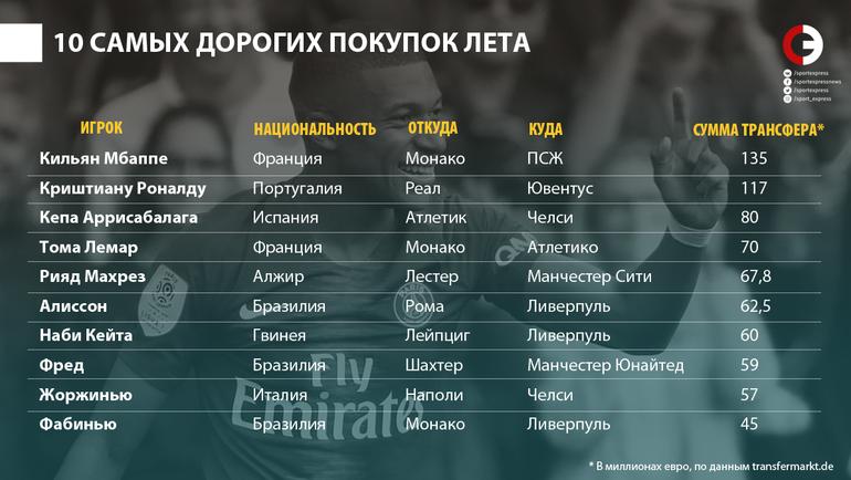 """10 самых дорогих покупок лета-2018. Фото """"СЭ"""""""