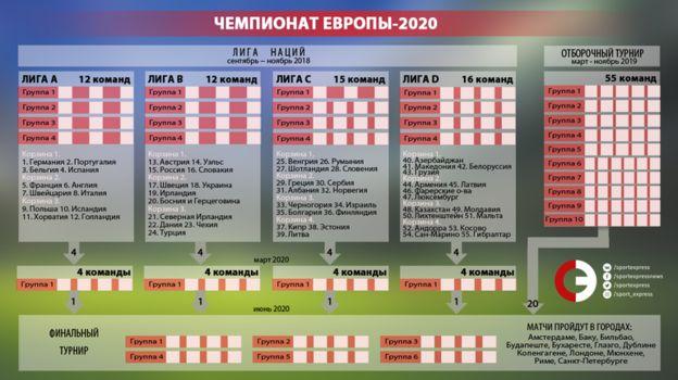 Формат УЕФА для Лиги наций и отборочного турнира Евро. Фото «СЭ»