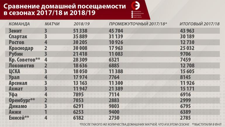 """Сравнение домашней посещаемости в сезонах 2017/18 и 2018/19. Фото """"СЭ"""""""