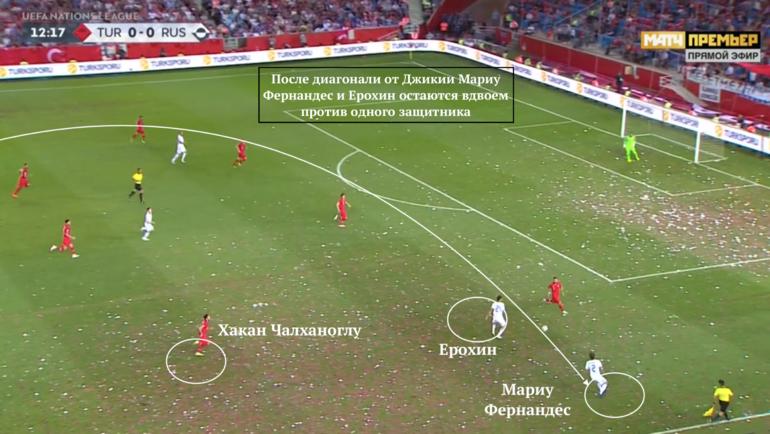 Первая голевая атака России родилась из-за преимущества на правой бровки.