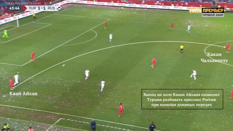 Выход Турции из-под прессинга во втором тайме за счет передач Айхана.