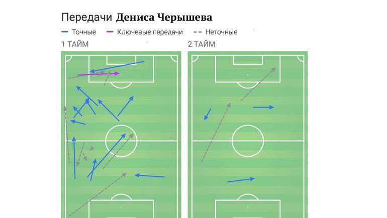 Активность Дениса Черышева до и после перерыва.