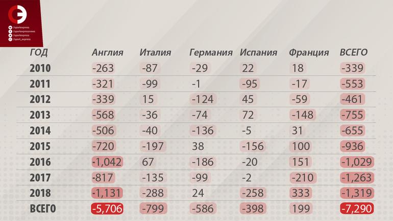 Тотальный дефицит. Кто взрывает европейский трансферный рынок