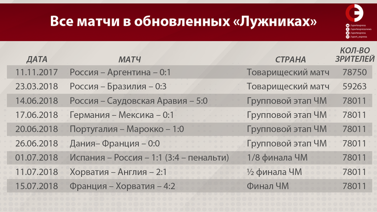 """Все матчи в обновленных """"Лужниках"""". Фото """"СЭ"""""""
