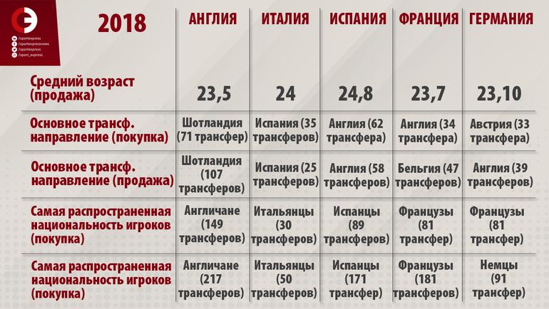 """Совокупные данные по структуре трансферов в ведущих европейских чемпионатах. Фото """"СЭ"""""""