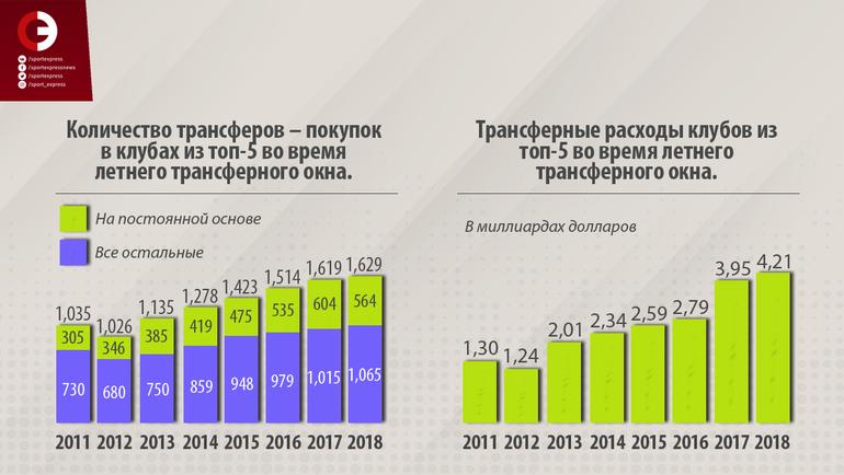 """Слева: Количество трансферов – покупок в клубах из топ-5 во время летнего трансферного окна. Справа: Трансферные расходы клубов из-топ-5 во время летнего трансферного окна. Фото """"СЭ"""""""