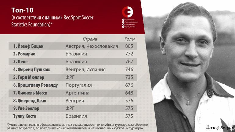 """Топ-10 (в соответствии с данными Rec.Sport.Soccer Statistics Foundation). Фото """"СЭ"""""""