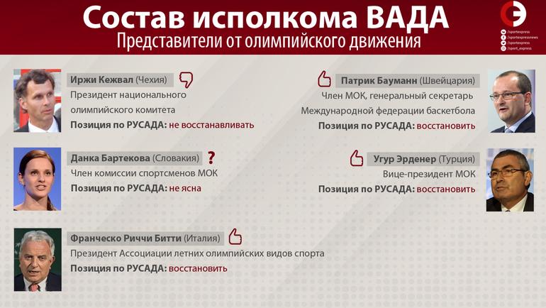 "Состав исполкома ВАДА. Фото ""СЭ"""