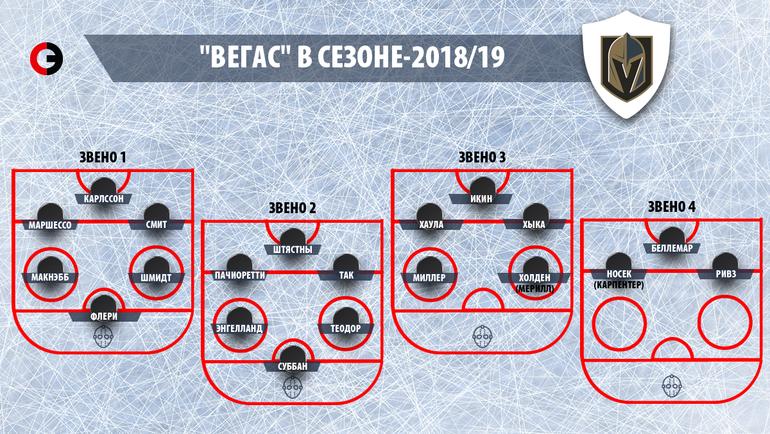 """""""Вегас"""" в сезоне-2018/19. Фото """"СЭ"""""""