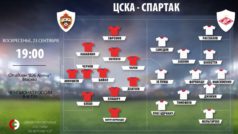 ЦСКА – «Спартак»: расклад сил