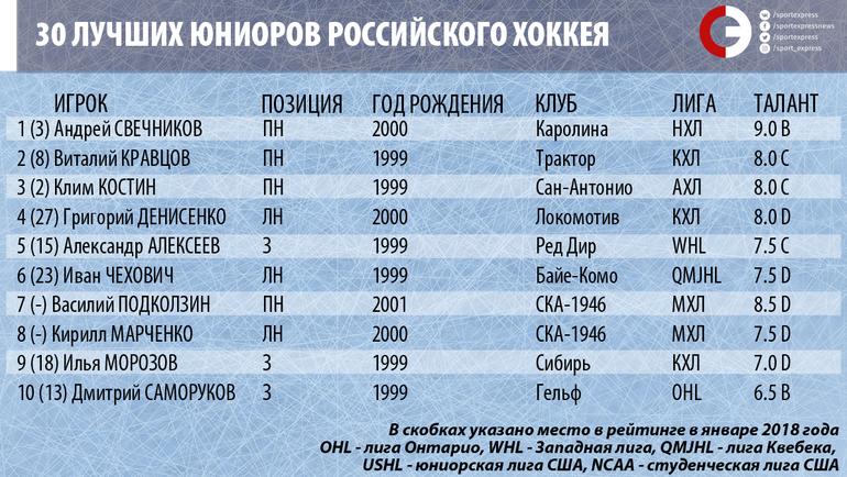 """30 лучших юниоров российского хоккея. 1-10-е место. Фото """"СЭ"""""""
