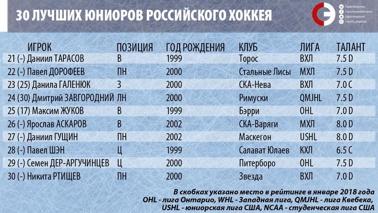 """30 лучших юниоров российского хоккея. 21-30-е место. Фото """"СЭ"""""""
