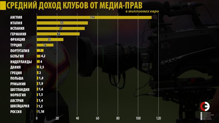 "Средний доход клубов от медиа-прав. Фото ""СЭ"""