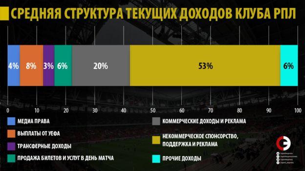 Средняя структура текущих доходов клуба РПЛ. Фото «СЭ»