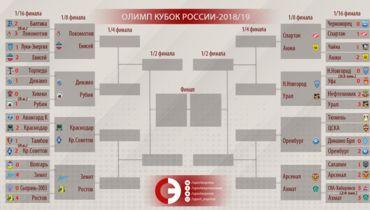 Олимп-Кубок России. 1/16 финала. Результаты всех матчей