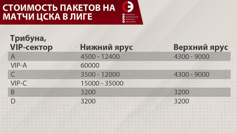 """""""ЦСКА за счет переезда в """"Лужники"""" заработает в два раза больше"""""""