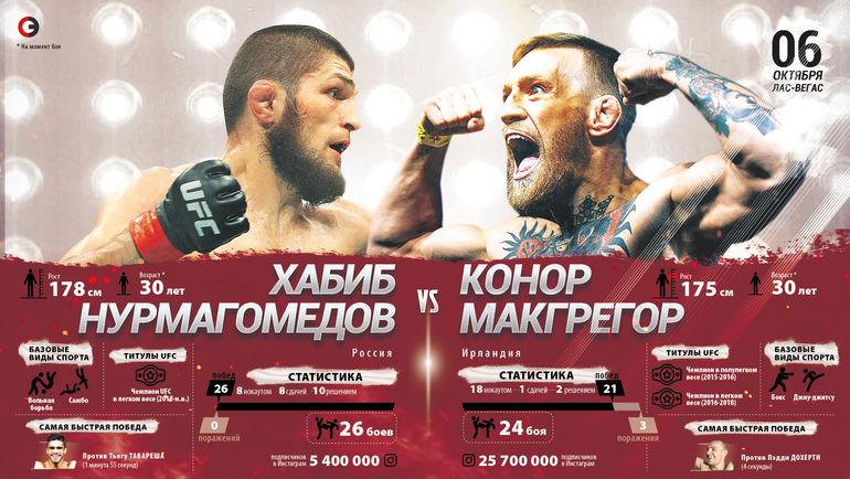 """Хабиб Нурмагомедов vs Конор Макгрегор. Фото """"СЭ"""""""