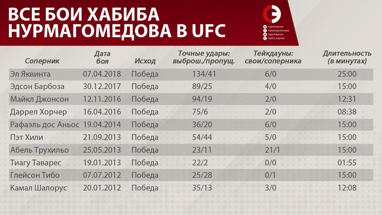 Цифры утверждают: Нурмагомедов победит Макгрегора
