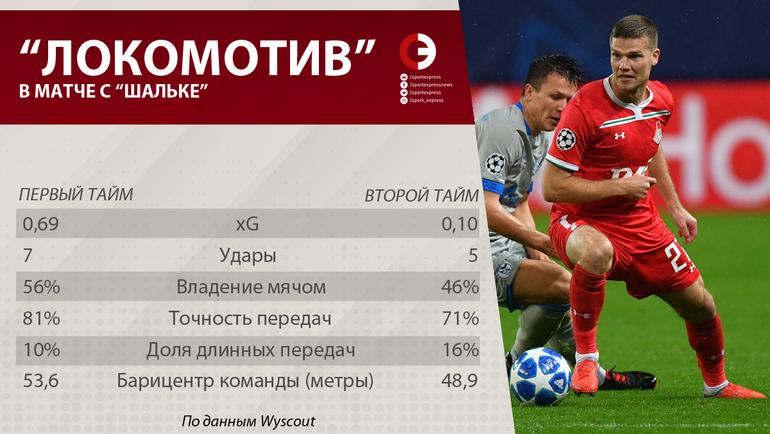 """""""Локомотив"""" в матче с """"Шальке"""". Фото """"СЭ"""""""