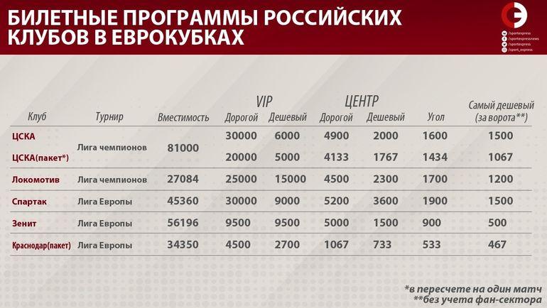 """Билетные программы российских клубов  в еврокубках. Фото """"СЭ"""""""