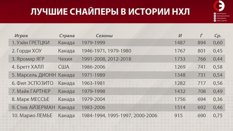 """Лучшие снайперы в истории НХЛ (1-10). Фото """"СЭ"""""""