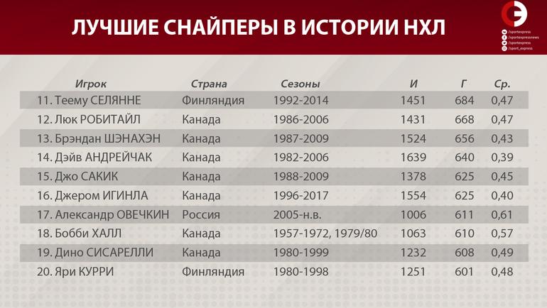 """Лучшие снайперы в истории НХЛ (11-20). Фото """"СЭ"""""""