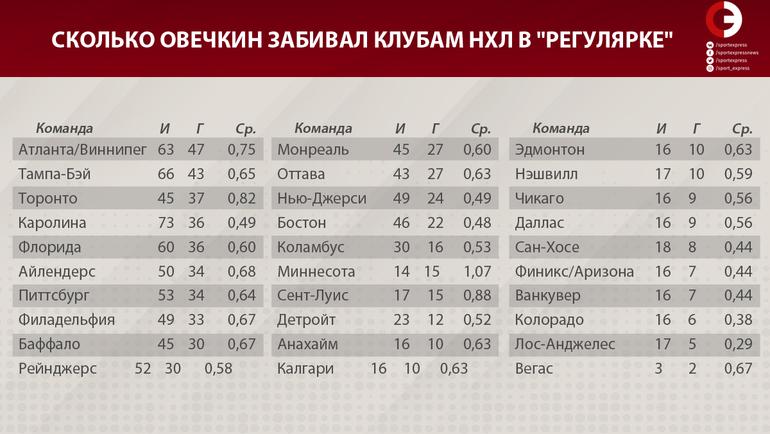 """Сколько Овечкин забивал клубам НХЛ в регулярном чемпионате. Фото """"СЭ"""""""