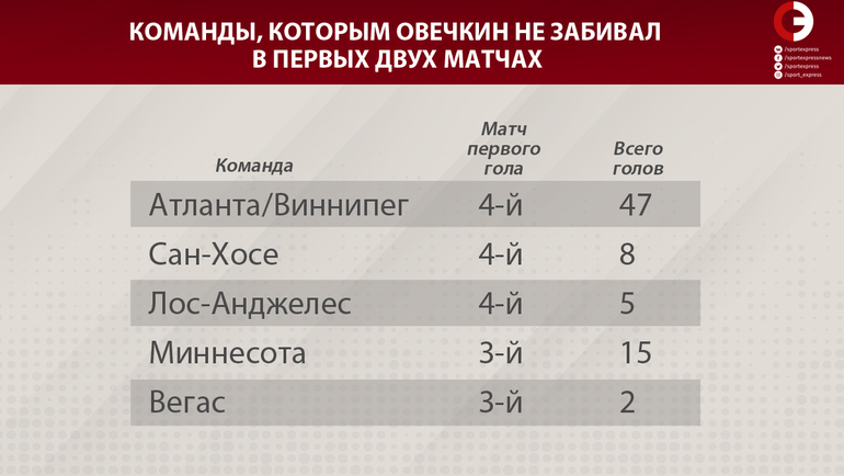 "Команды, который Александр Овечкин не забивал в первых двух матчах. Фото ""СЭ"""