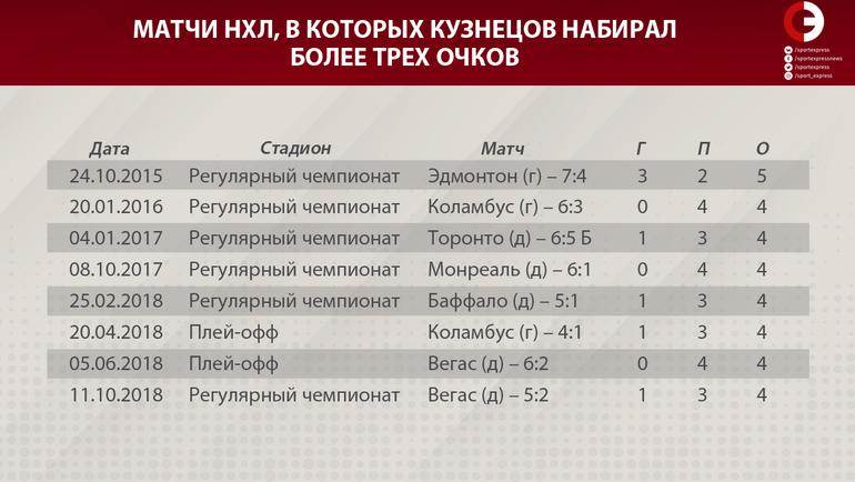 """Матчи НХЛ, в которых Евгений Кузнецов набирал более трех очков. Фото """"СЭ"""""""