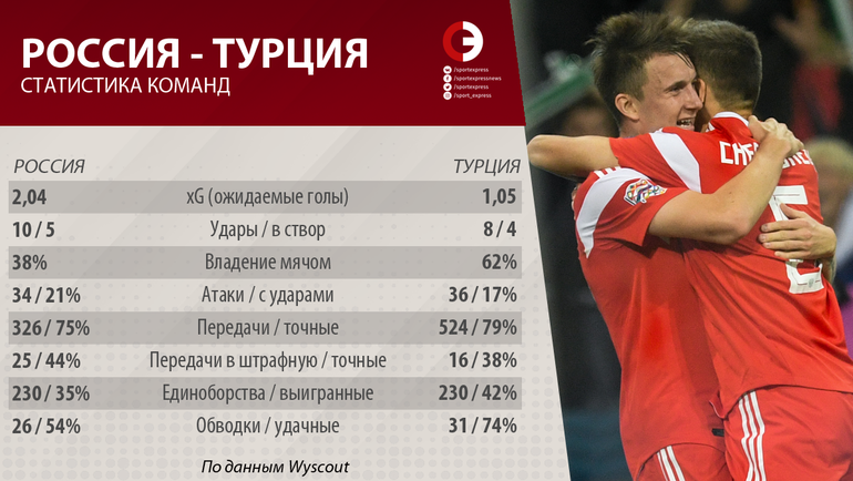Статистика сборных России и Турции в матче Лиги наций по данным Wyscout. Фото «СЭ»