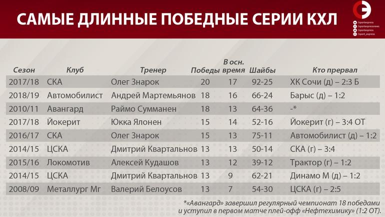 """Самые длинные победные серии КХЛ. Фото """"СЭ"""""""