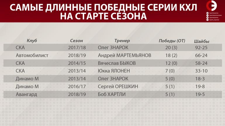 """Самые длинные победные серии КХЛ на старте сезона. Фото """"СЭ"""""""