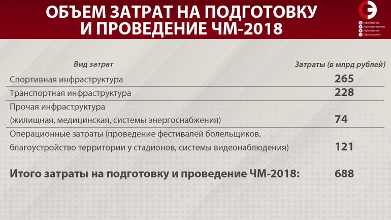 Объем затрат на подготовку и проведение ЧМ-2018. Фото «СЭ»