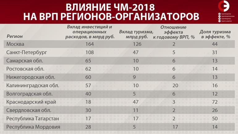 Влияние ЧМ-2018 на ВРП регионов-организаторов. Фото «СЭ»