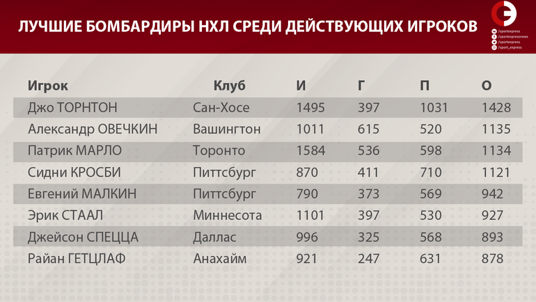 Новые рекорды Овечкина. До Лемье – всего три гола