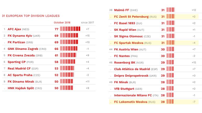 Рейтинг футбольных европейских чемпионатов [PUNIQRANDLINE-(au-dating-names.txt) 36