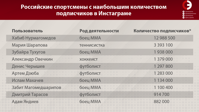 """Российские спортсмены с наибольшим количеством подписчиков в Инстаграме. Фото """"СЭ"""""""